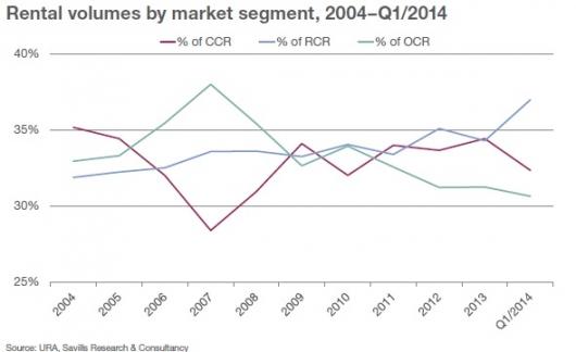 Rental volumes by market segment, 2004–Q1/2014
